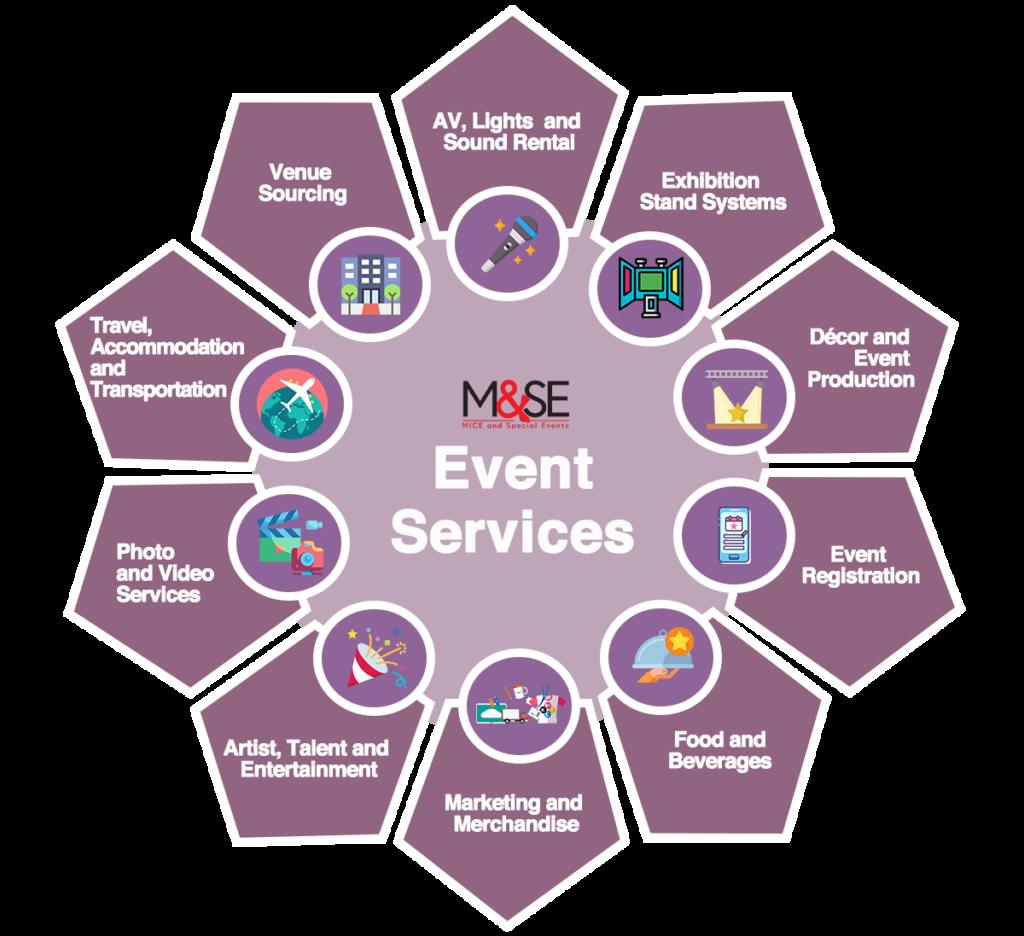 M&SE Services